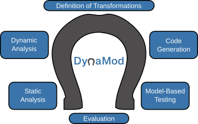 Dynamod Horseshoe Model